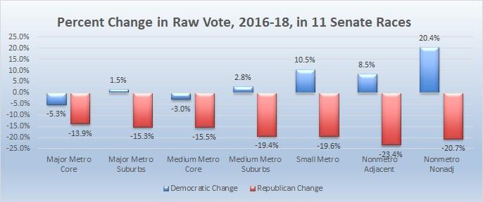 percent11state2018