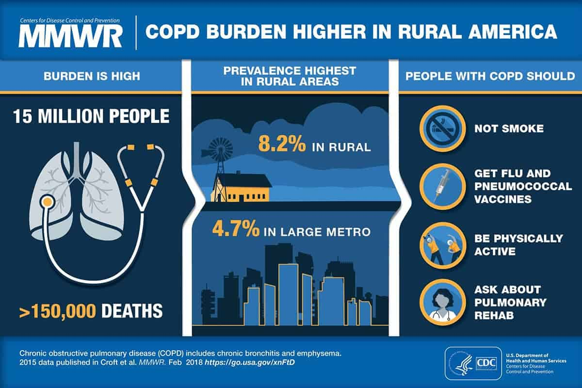 COPD Burden Higher in Rural America
