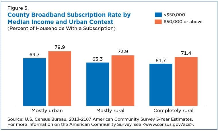 rural-and-lower-income-counties-lag-nation-internet-subscription-figure-05