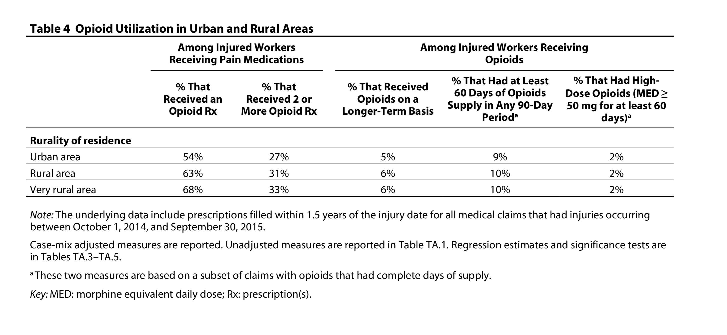 Injured Workers in Rural Areas More Likely to Receive Opioid