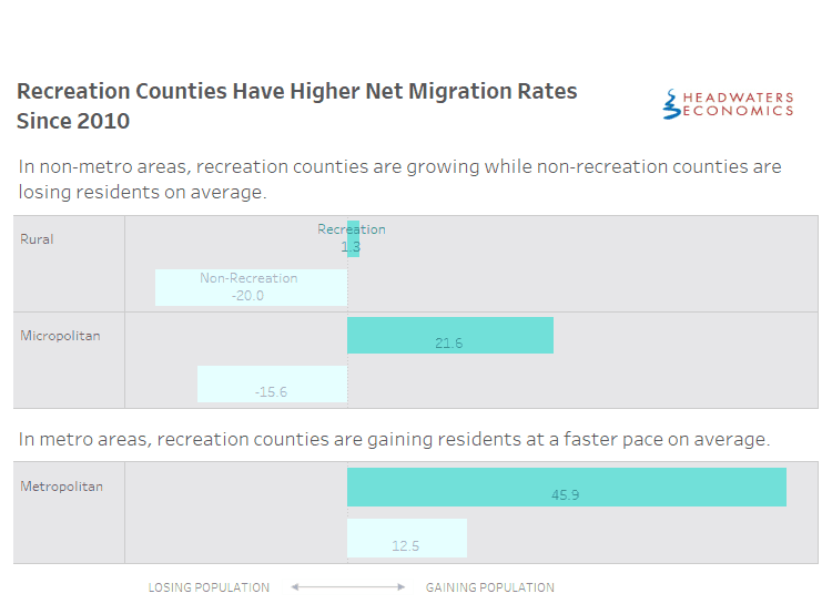 recreation_migration