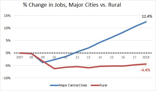metro-rural-change-07-18