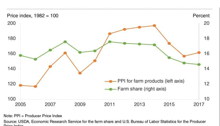 ppi and farm share rev2