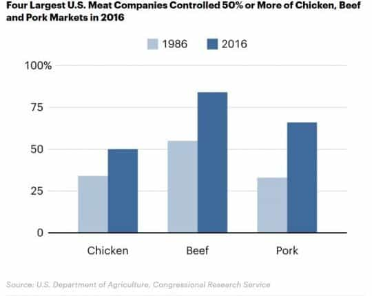 20190604-chicken-farmers-market-share
