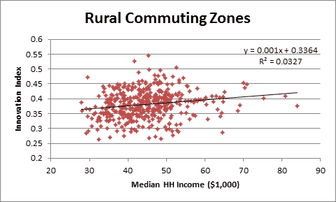 index by rural commuting zones