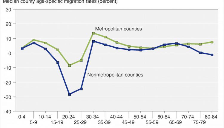 2015-06-rural-net-migration.png