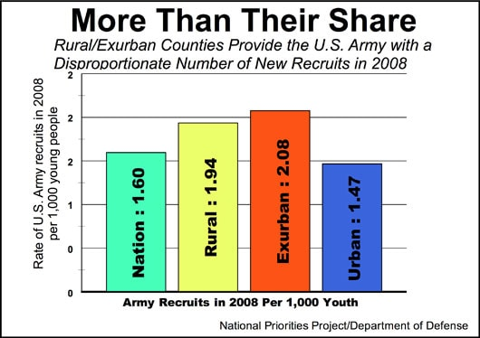 ArmyRecruits2008.jpg