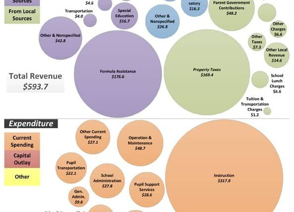 CB12-113-PublicEdFinancesGraph.jpg