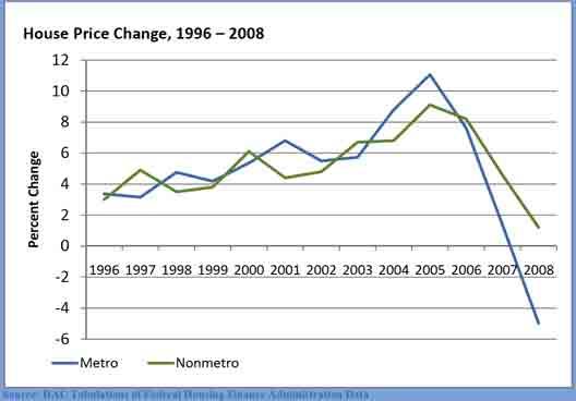 Housingpricechange528.jpg