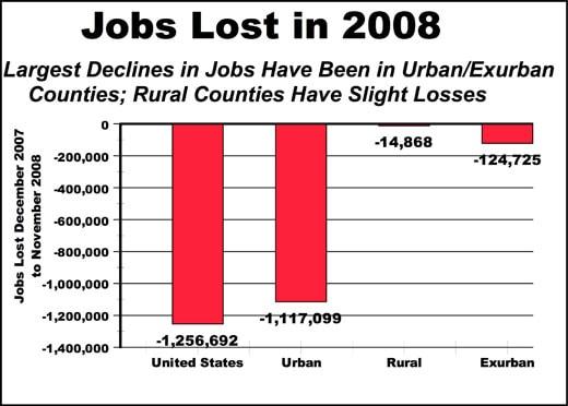 JobsUrbanRural2008.jpg
