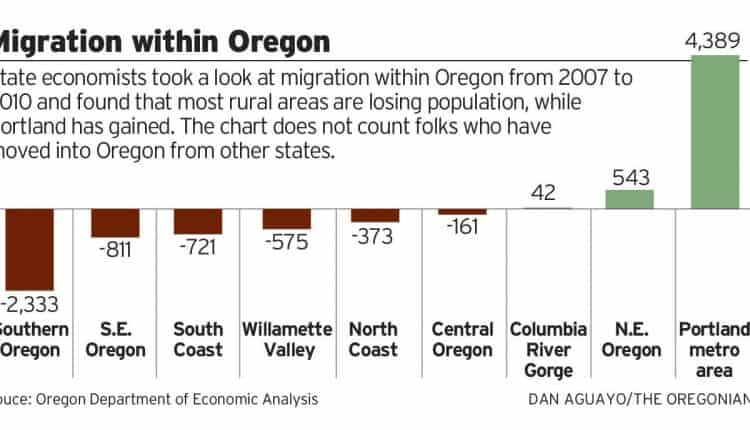 Migration_within_Oregon.jpg