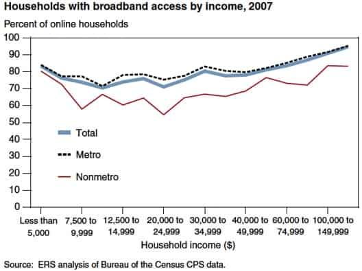 broadbandbyincome528.jpg