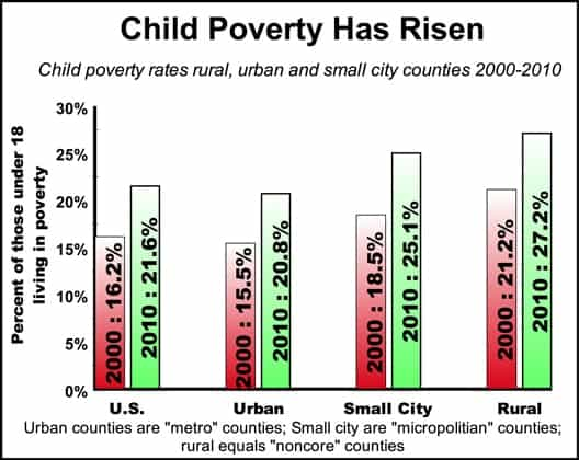 childpoverty7010.jpg