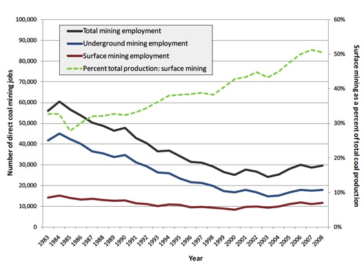 coalemploymentNew.jpg