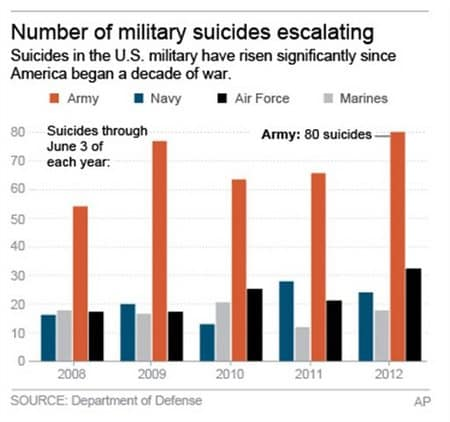 military-suicides.jpg