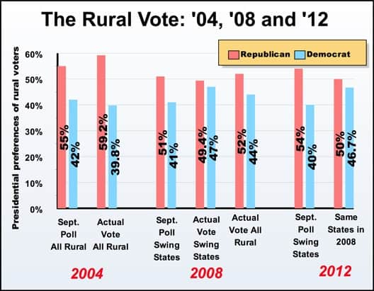 ruralvote2012528.jpg