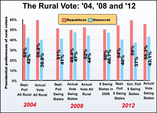 ruralvote2012final.jpg