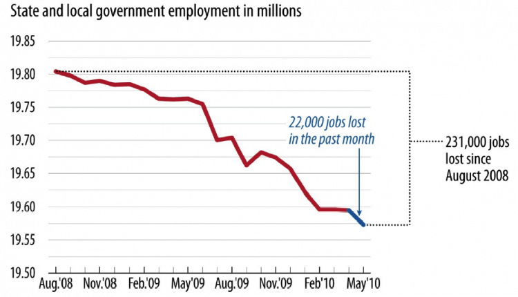 statelocaljobslost.png