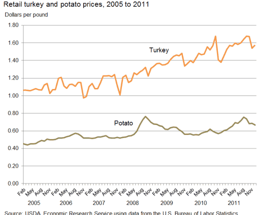 turkey_and_potato_prices.png