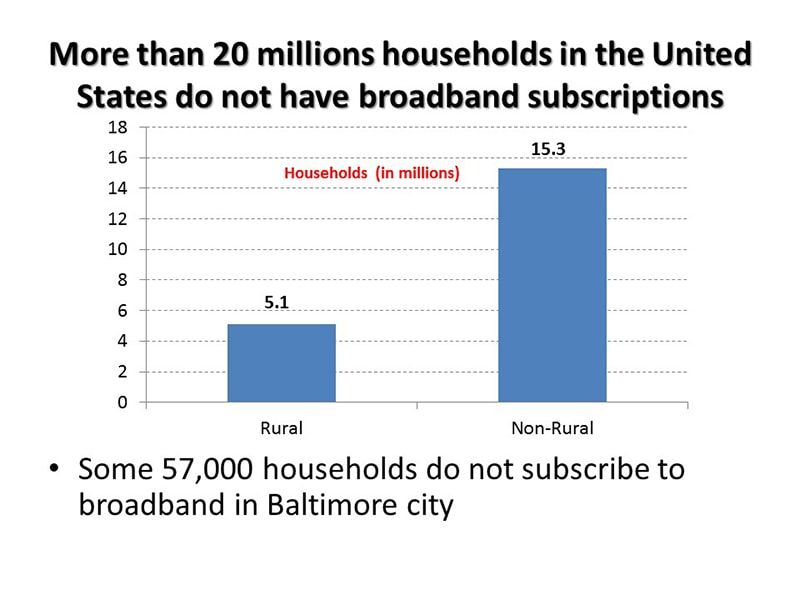 20 million households without broadband