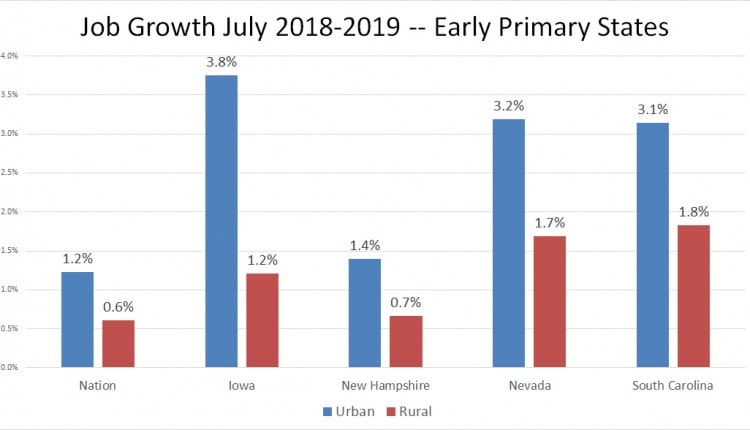 job growth early primary states REV1