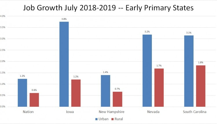 job growth july 2018-19 in early primary states