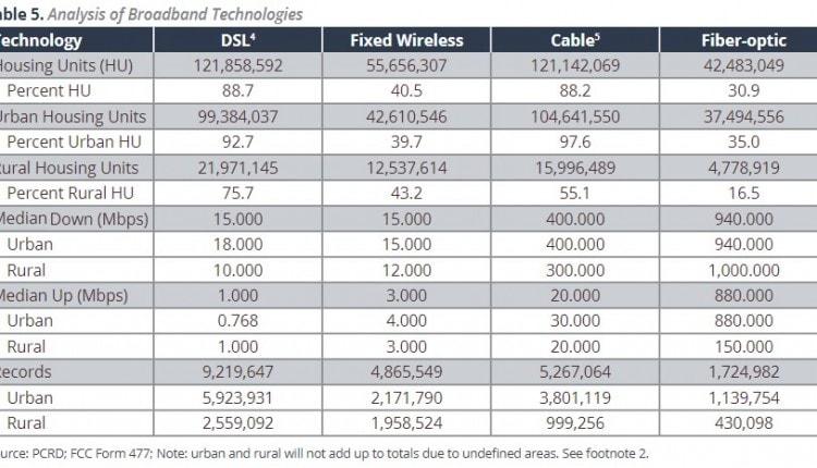 table analysis of broadband technologyREV1