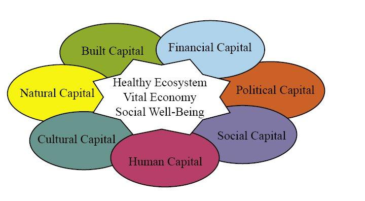 communitycapitalsframework