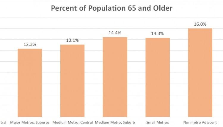 percent population 65 and older