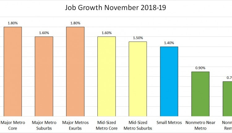 job growth november 2019 REV