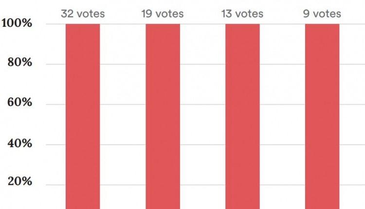 supreme court split vote graph