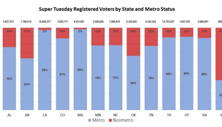 metro-nonmetro-voter-registration-super-tuesday