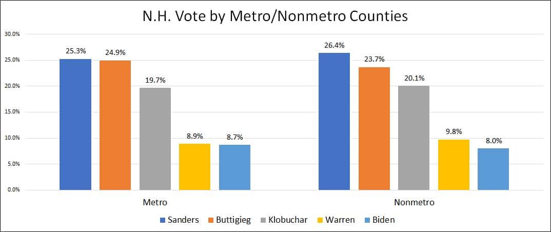 New Hampshire Vote by Metro Non-Metro-Counties