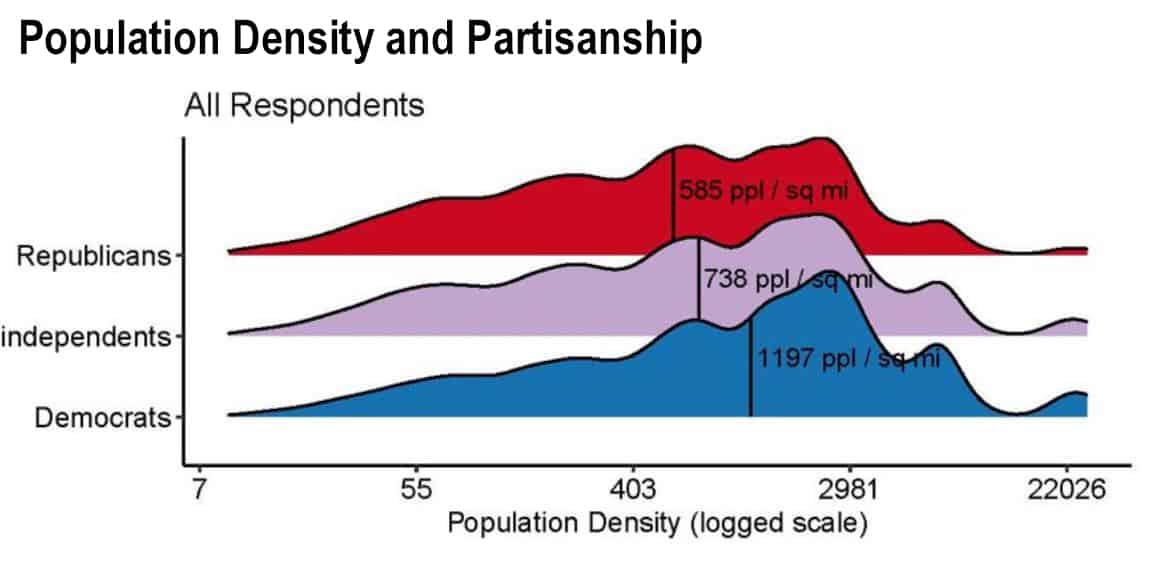 Population Density and Partisanship