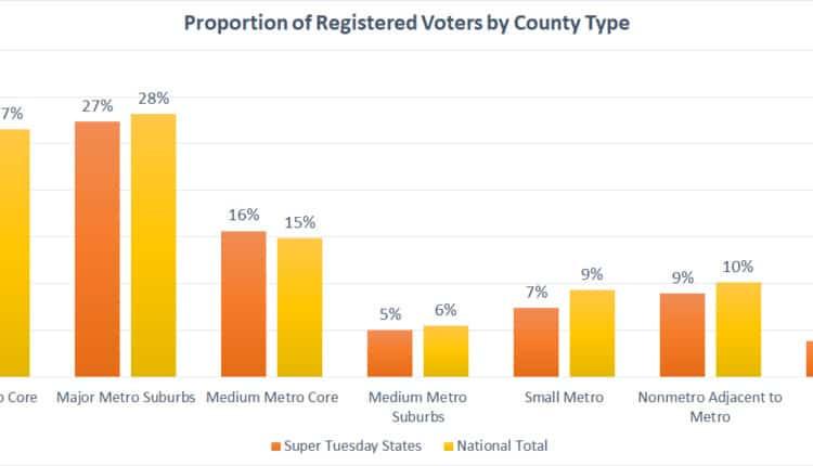 super-tuesday-rural-vote-total-percentages