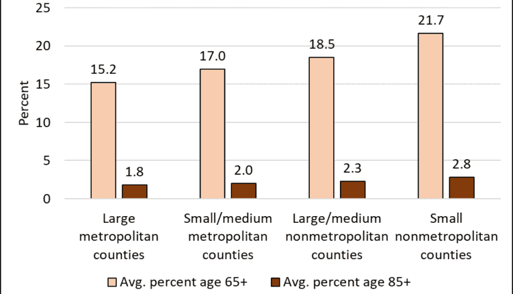 Figure-1.-Average-percentages-ages-65years-and-85-years-by-county-metro-status-2014-18