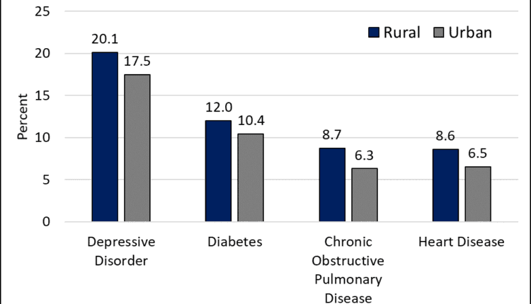 Figure-3.-Rural-urban-differences-in-percentage-of-adults-age-18-with-specific-chronic-health-conditions-2013