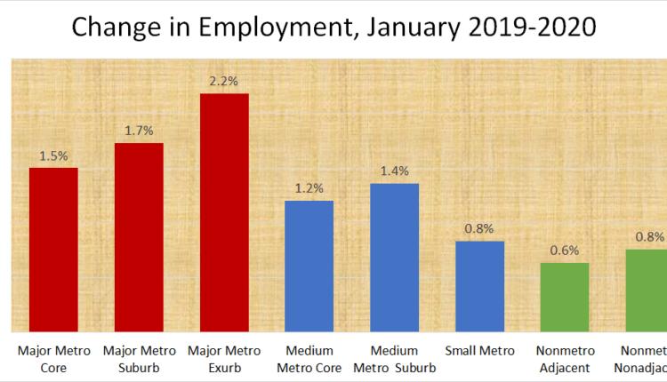 job-change-graph-2020-january-rural-vs-urban