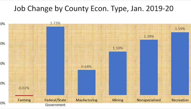 rural-jobs-farming-manufacturing-january-2019-2020