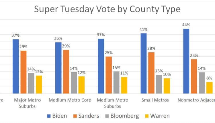 rural_vote_super_tuesday_version2