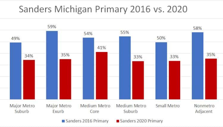 sanders-mirhcigan-primary-2016-vs-2020