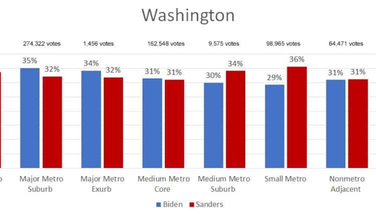 washington-2020-primary